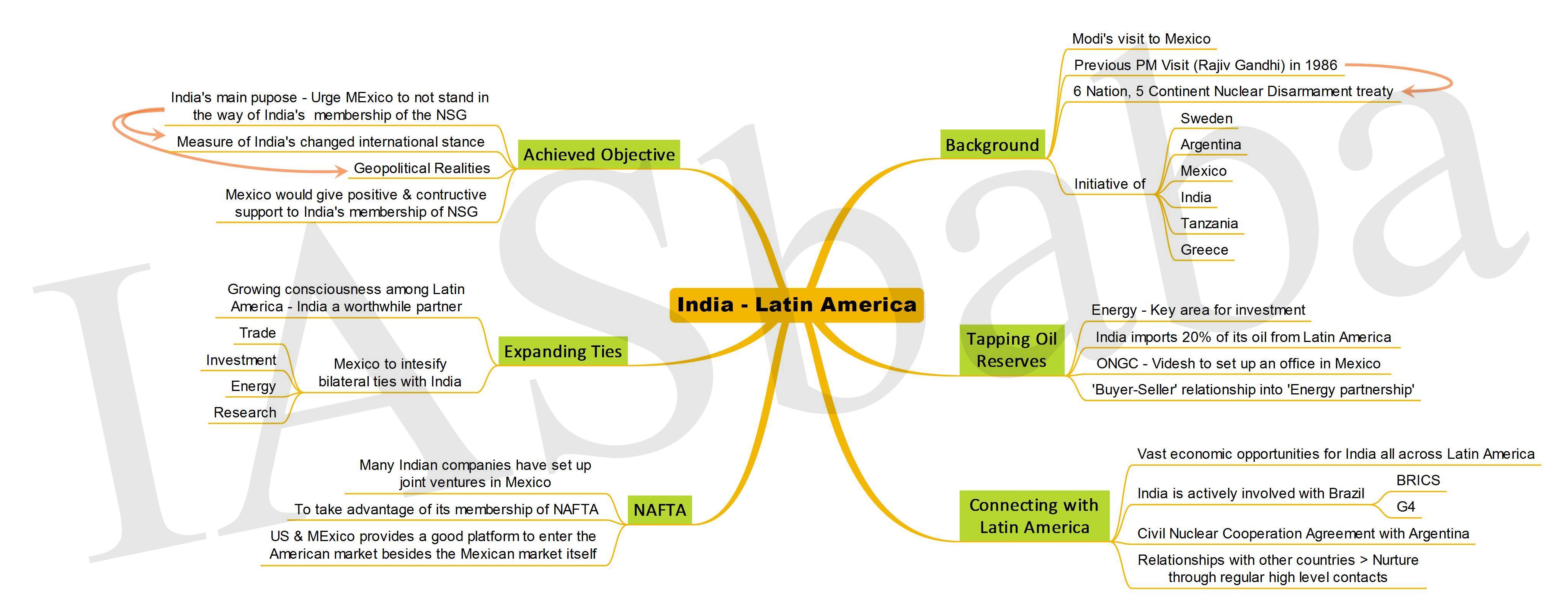 India Latin America-IASbaba