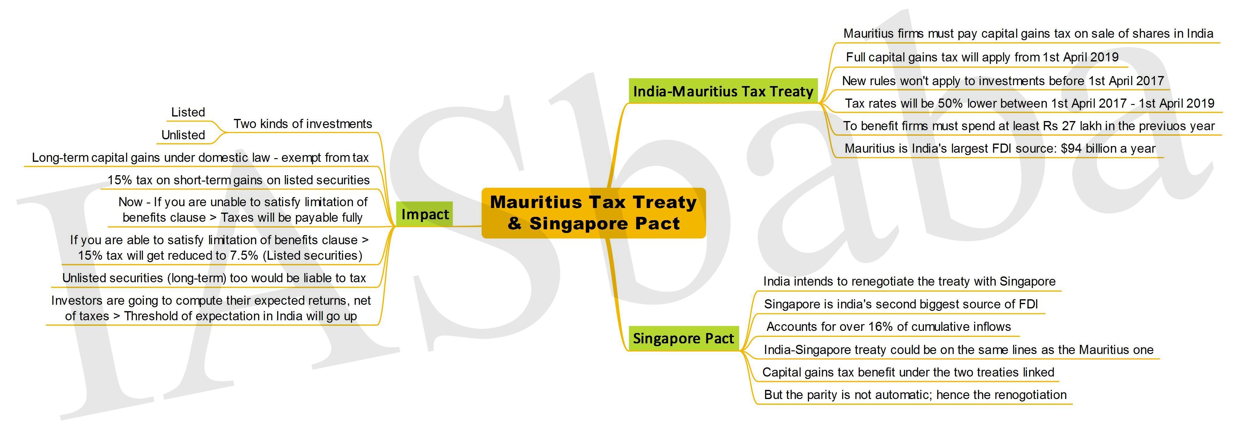 Mauritius Tax Treaty and Singapore Pact IASbaba