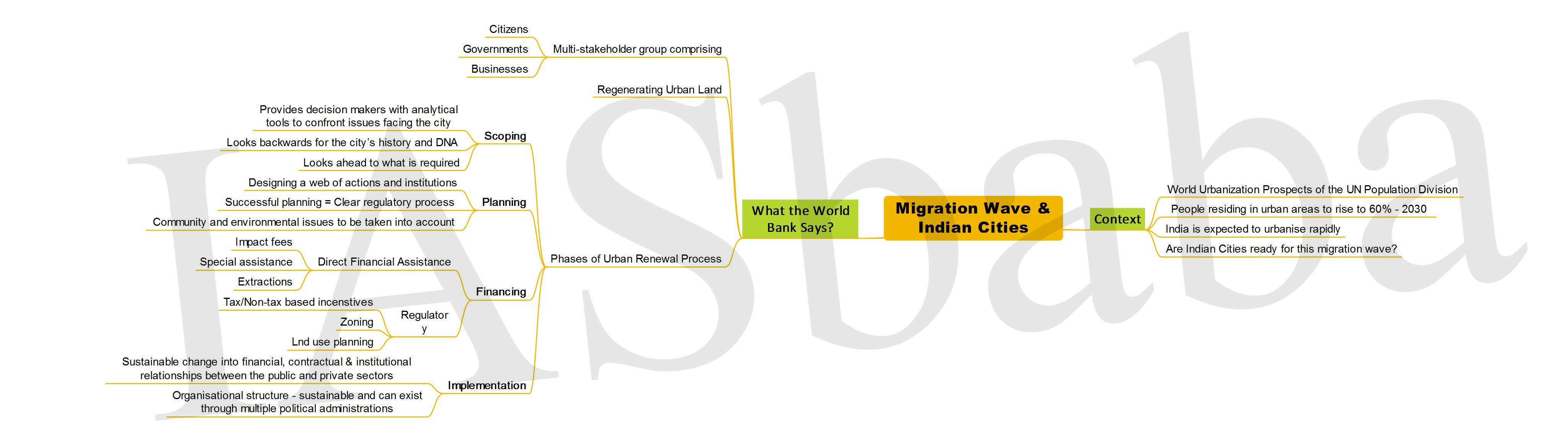 Migration Wave Indian Cities-IASbaba
