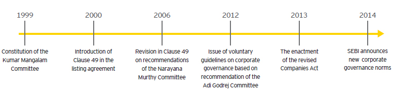 ey-corporate-governance-key-milestones