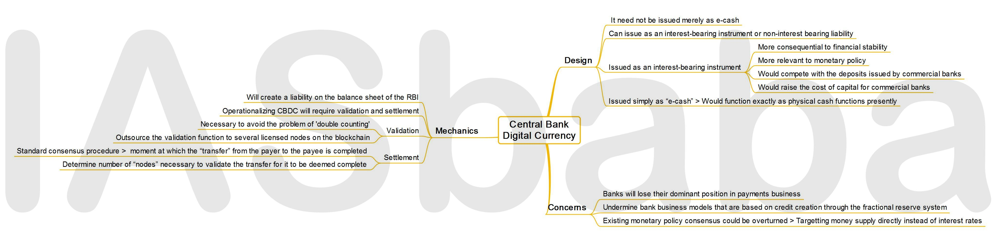 IASbaba's MINDMAP : Issue – Central Bank Digital Currency (CBDC)