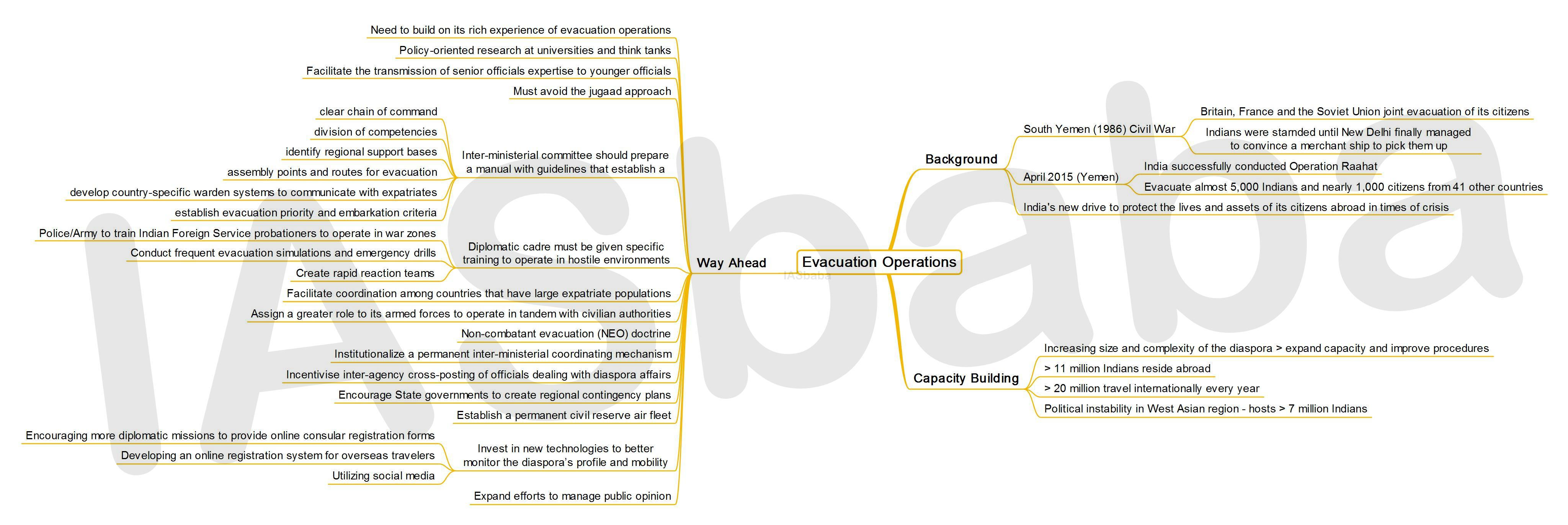 IASbaba's MINDMAP : Issue – Evacuation Operations
