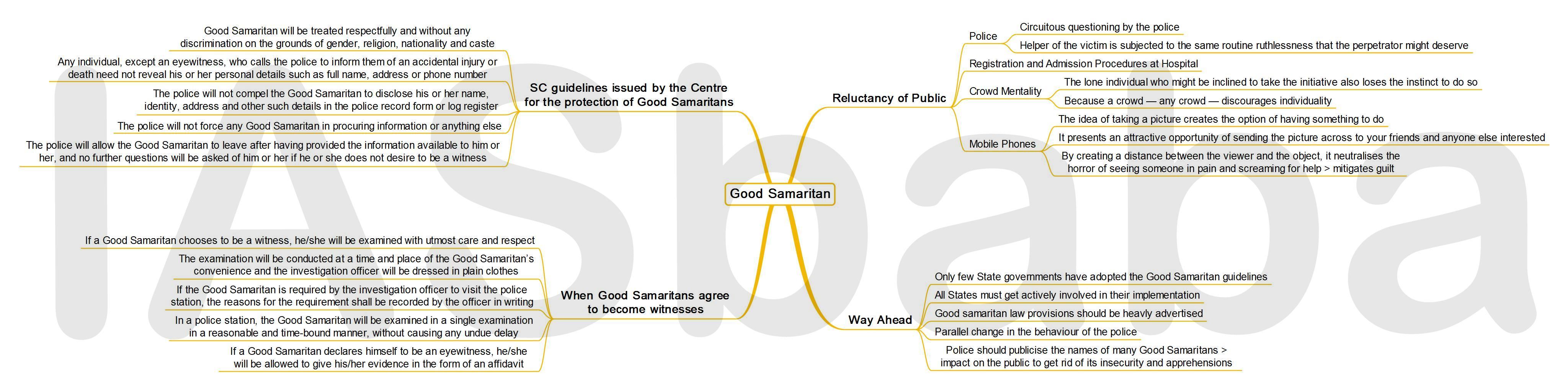 IASbaba's MINDMAP : Issue – Good Samaritan