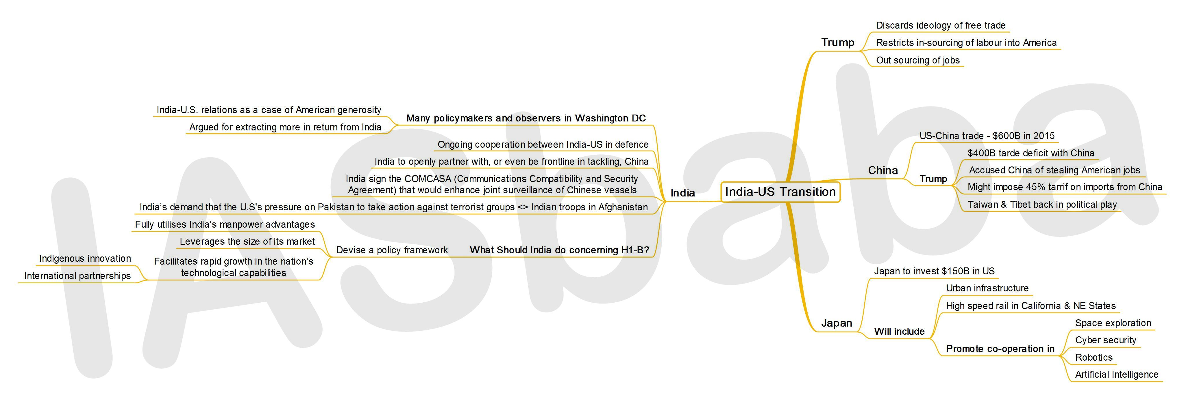 IASbaba's MINDMAP : Issue – India-US Transition