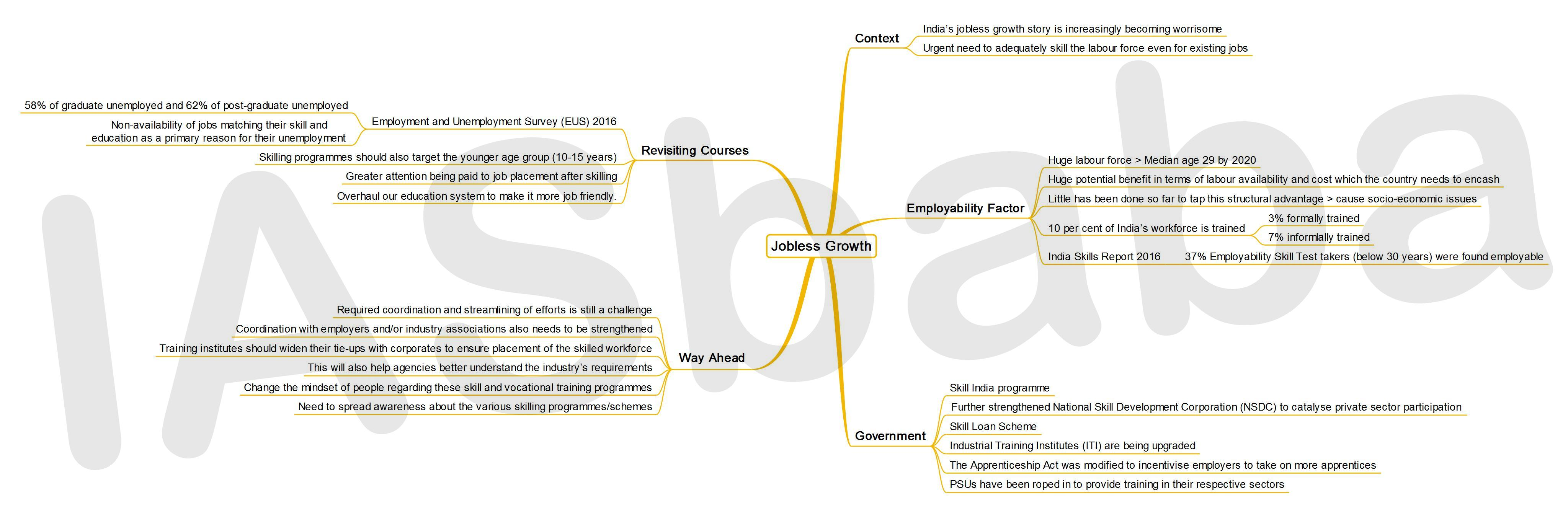 IASbaba's MINDMAP : Issue – Jobless Growth
