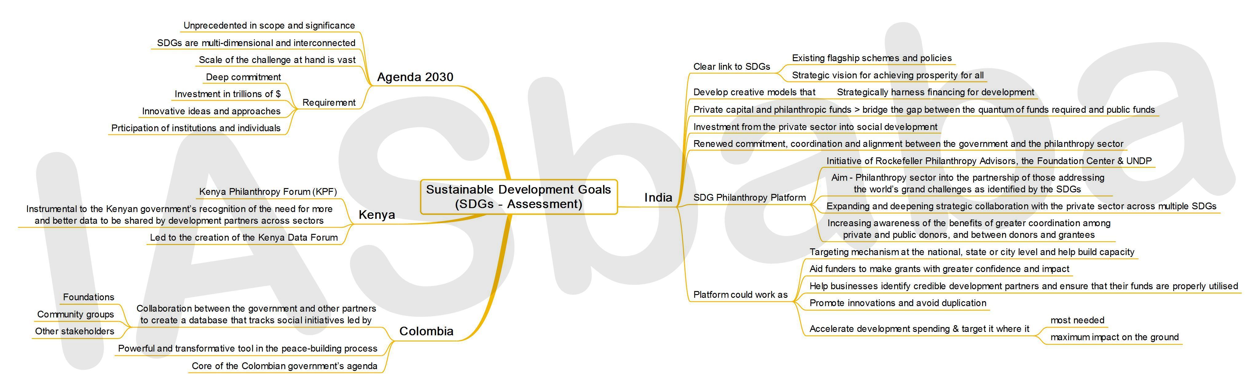 IASbaba's MINDMAP : Issue - Sustainable Development Goals - Assessment
