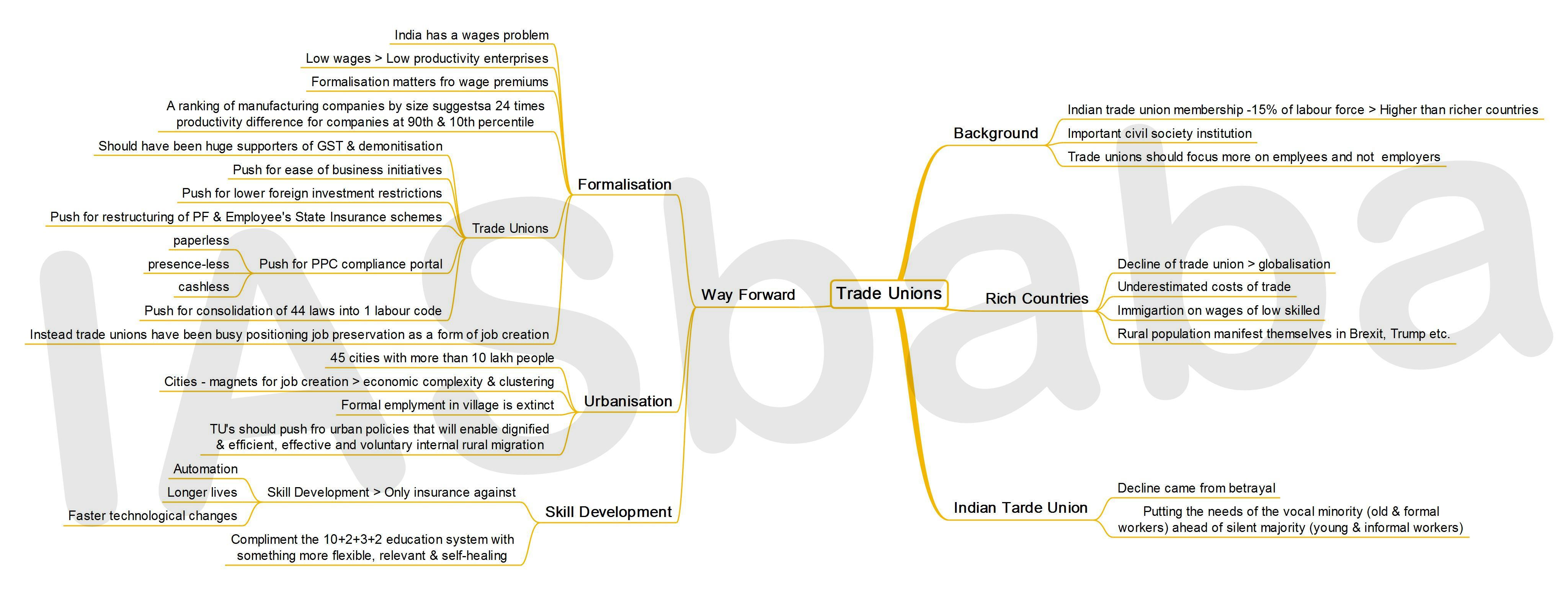 IASbaba's MINDMAP : Issue – Trade Unions