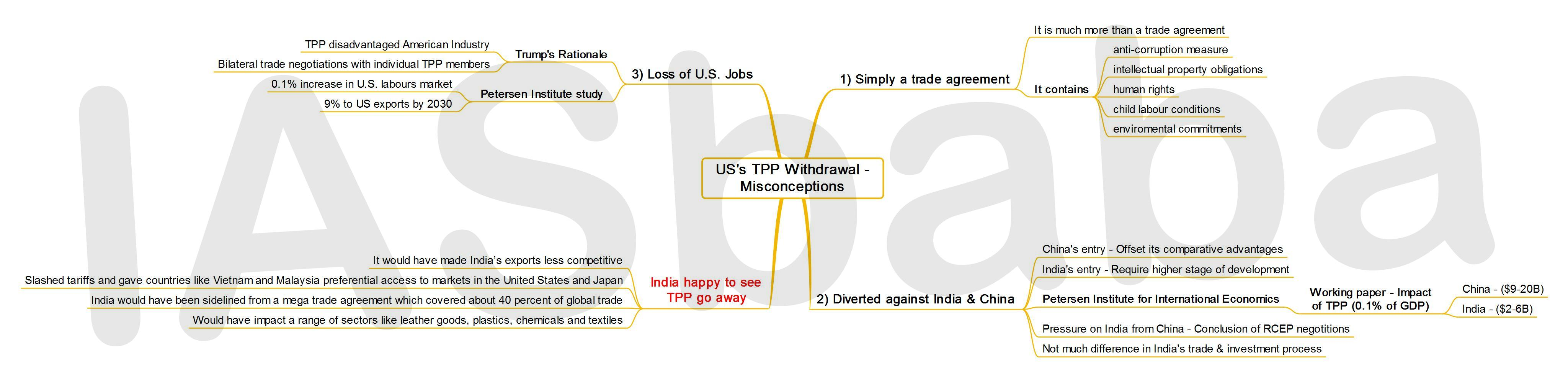 IASbaba's MINDMAP : Issue – US's TPP Withdrawal – Misconceptions