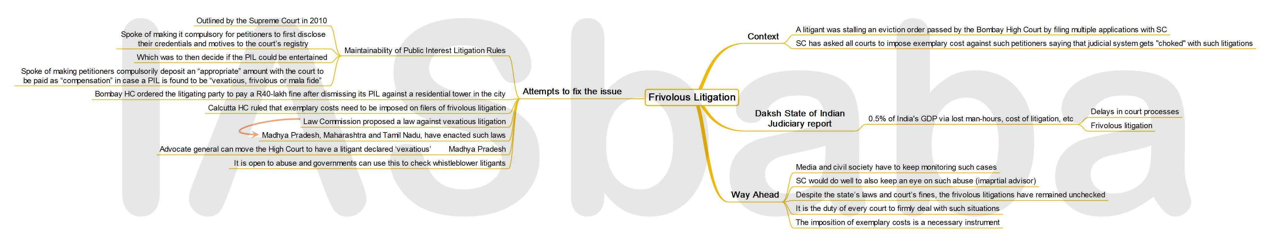 IASbaba's MINDMAP : Issue – Frivolous Litigation