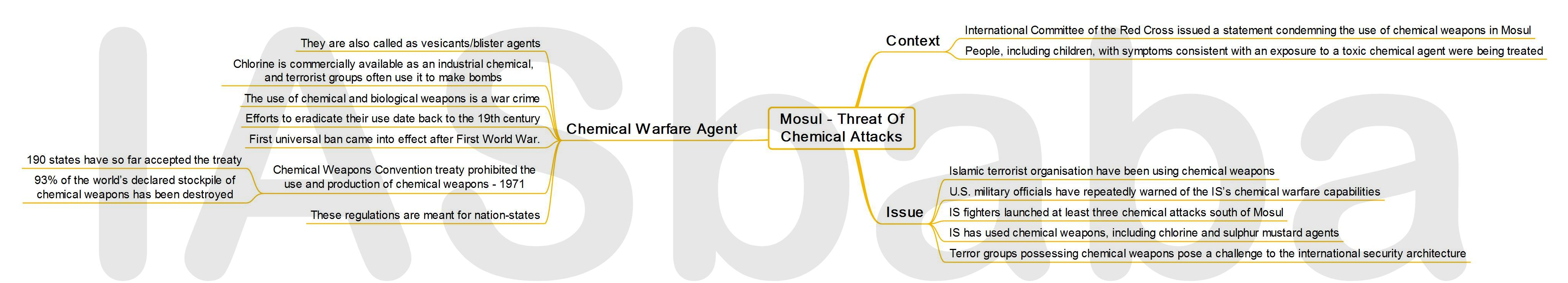 IASbaba's MINDMAP : Issue - Mosul - Threat of Chemical Attacks