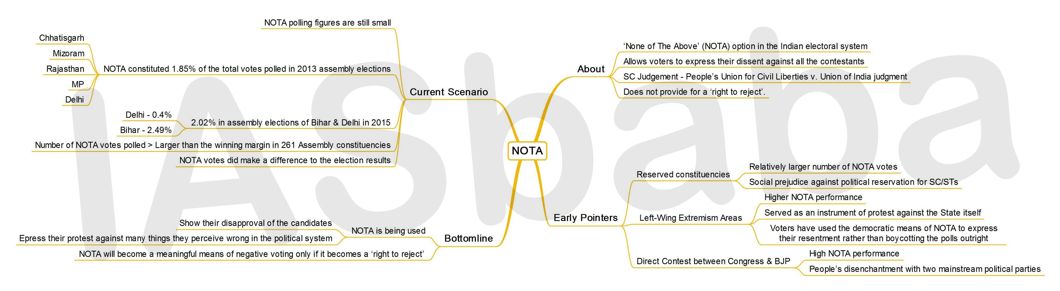 IASbaba's MINDMAP : Issue - NOTA