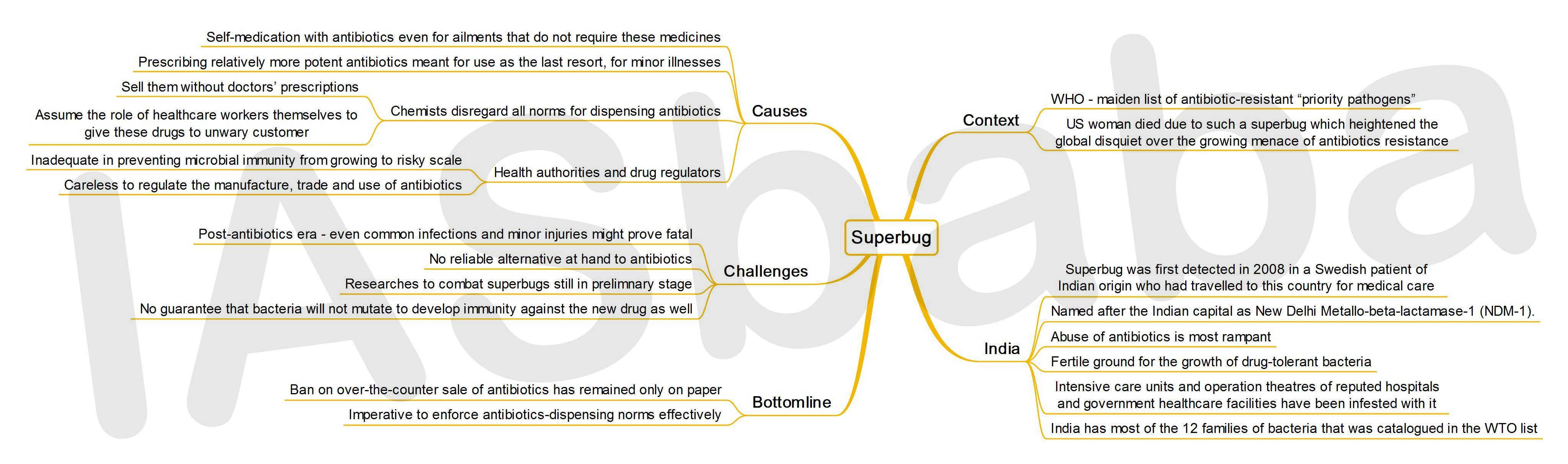 IASbaba's MINDMAP : Issue - Superbug