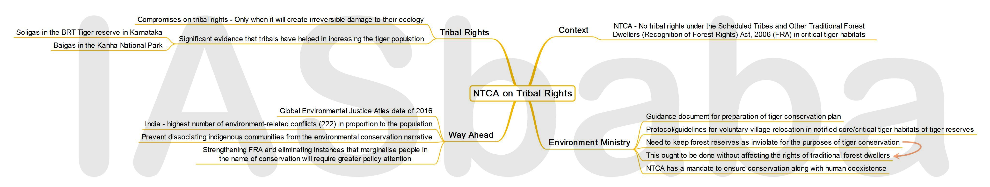 IASbaba's MINDMAP : Issue - National Tiger Conservation Authority (NTCA) on Tribal Rights