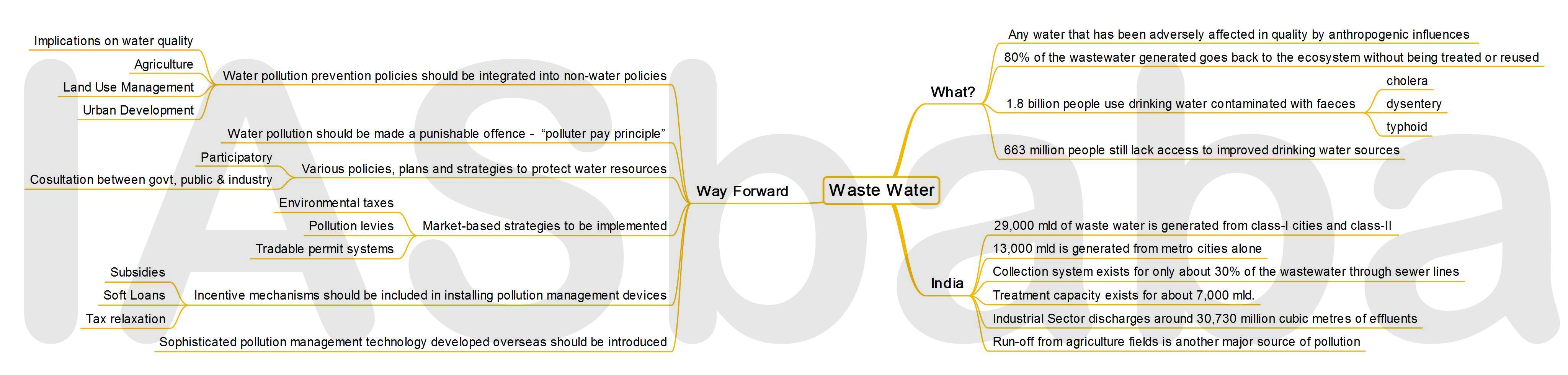 IASbaba's MINDMAP : Issue - Waste Water