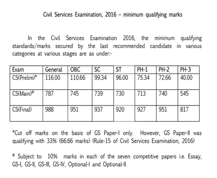 Final Cut Off 2016: UPSC Civil Services (Prelims, Main, Final) Examination 2016