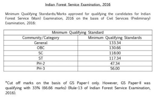 Official Announcement: Cut Off Marks of Indian Forest Service (PRELIMINARY) Examination, 2016