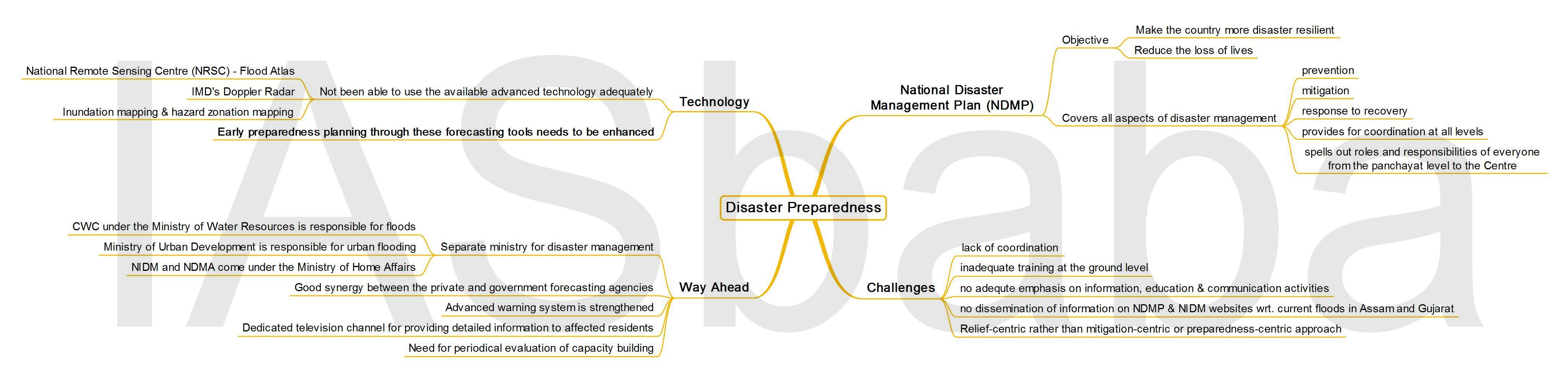IASbaba's MINDMAP : Issue – Disaster Preparedness