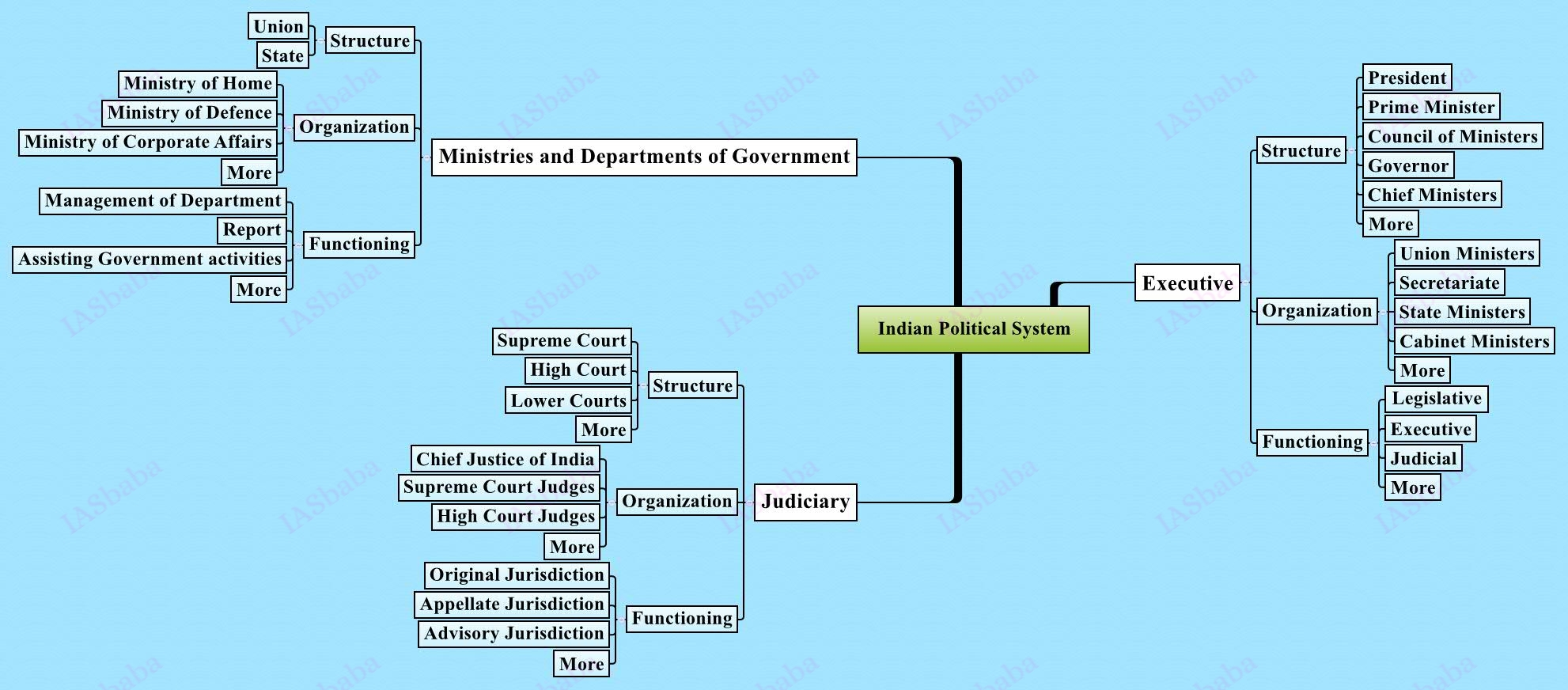IASbaba – UPSC Civil Services Mains Strategy – Paper 2 ...