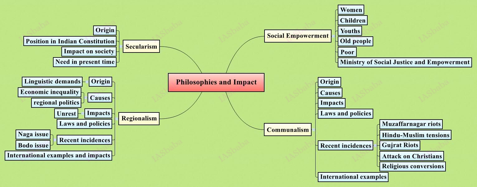Philosophies and Impact