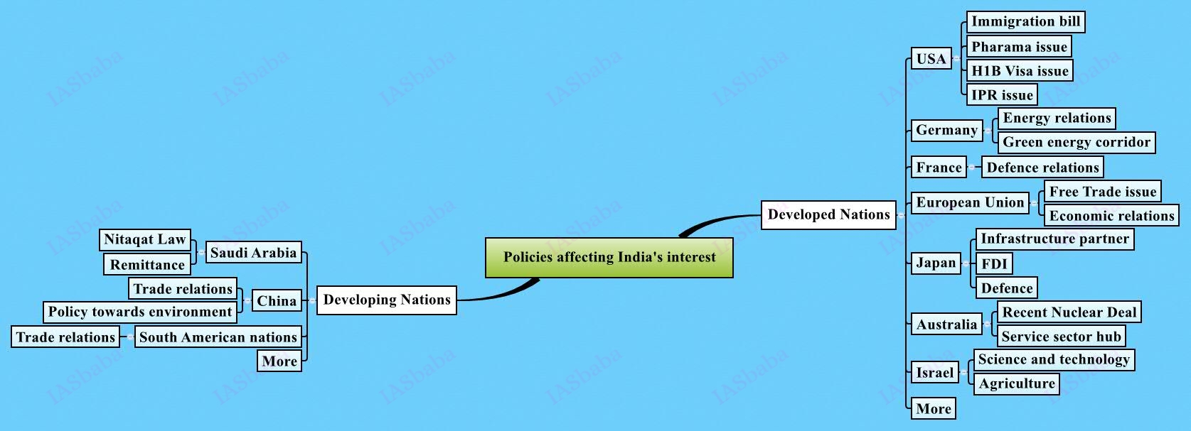 Policies affecting India's interest