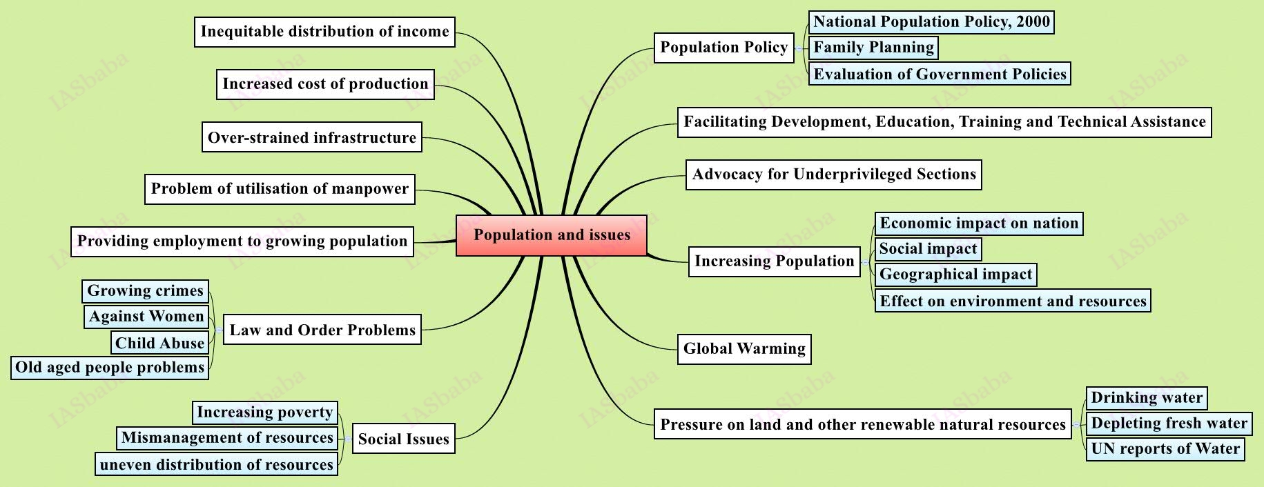 Population and issues