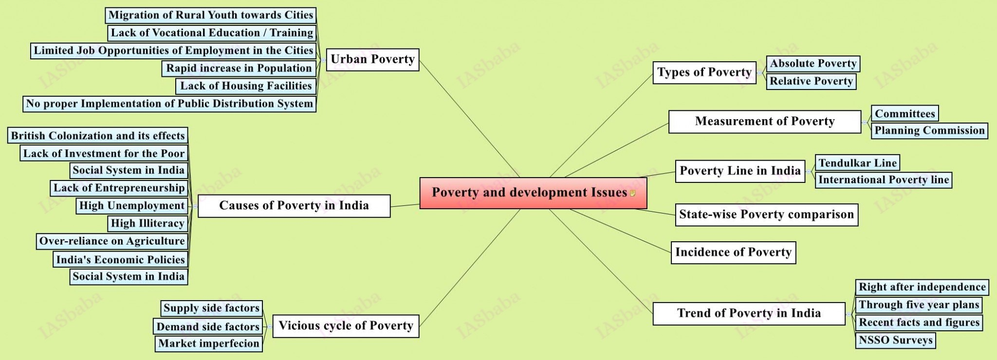 Poverty and development Issues
