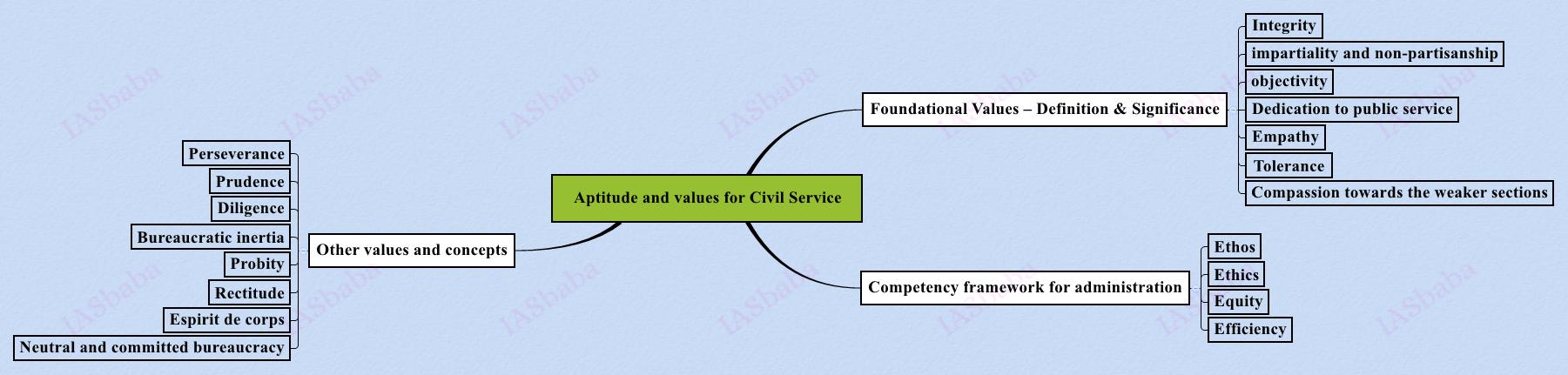 Aptitude and values for Civil Service