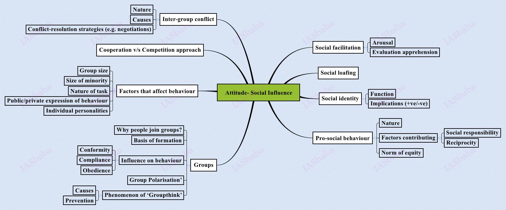 Attitude- Social Influence