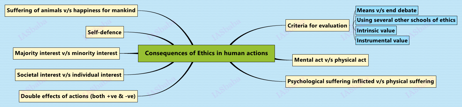 Consequences of Ethics in human actions