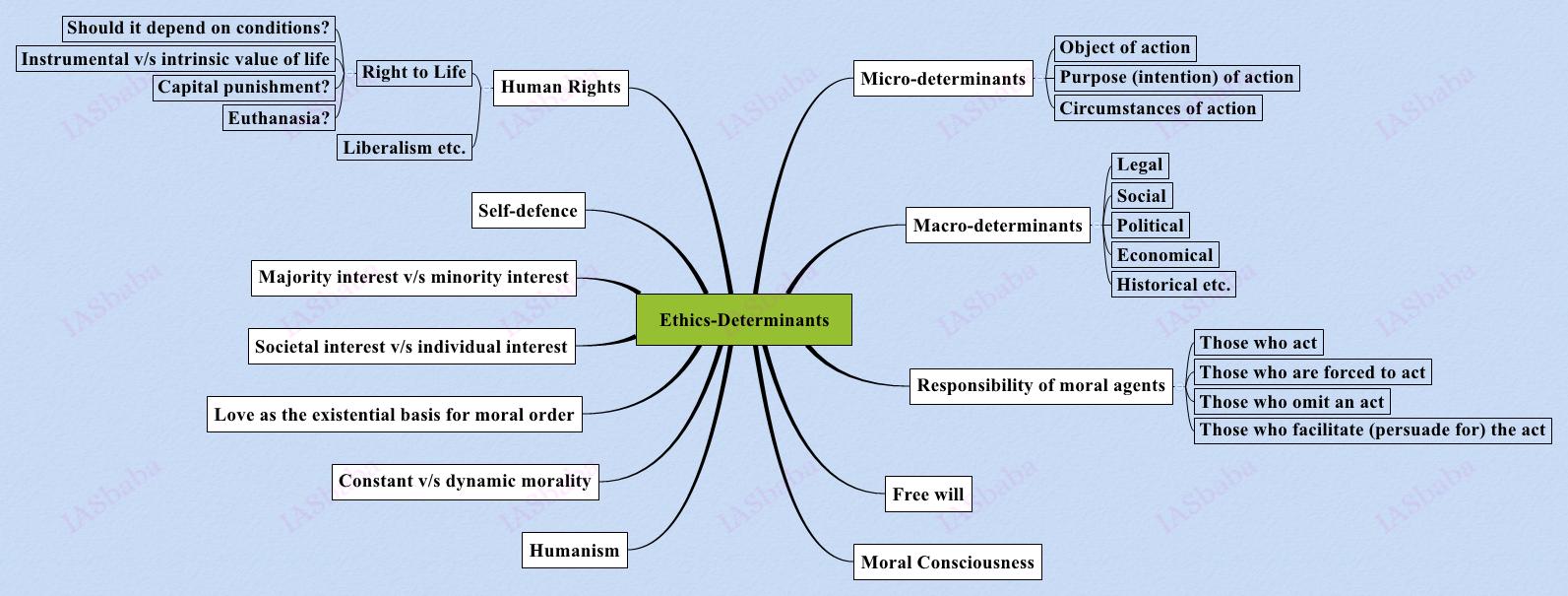 Ethics-Determinants