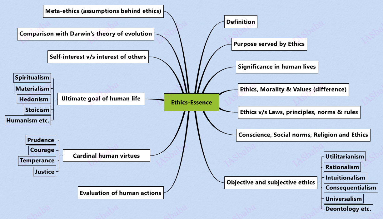 Ethics-Essence