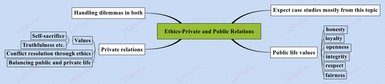 Ethics-Private and Public Relations