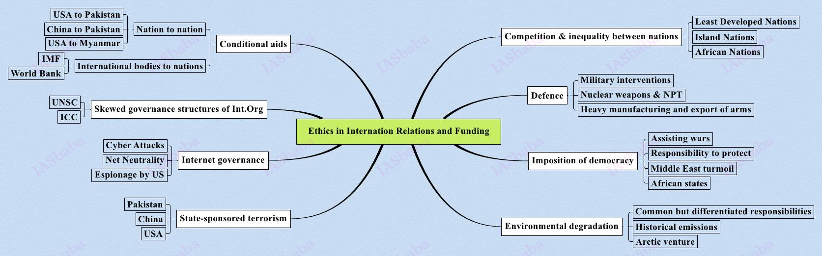 Ethics in Internation Relations and Funding