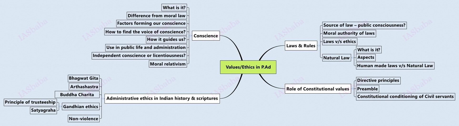 Ethics in P.Ad