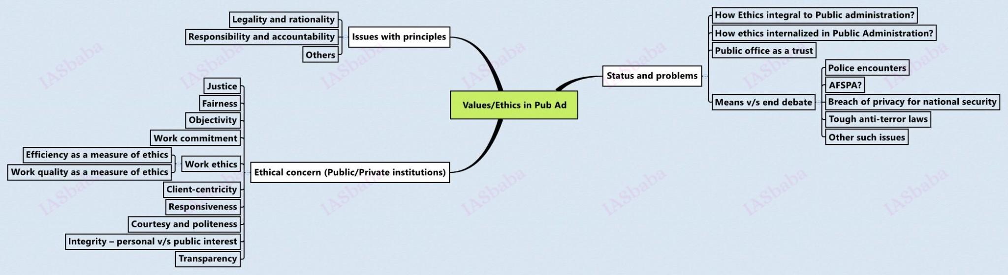 Ethics in Pub Ad