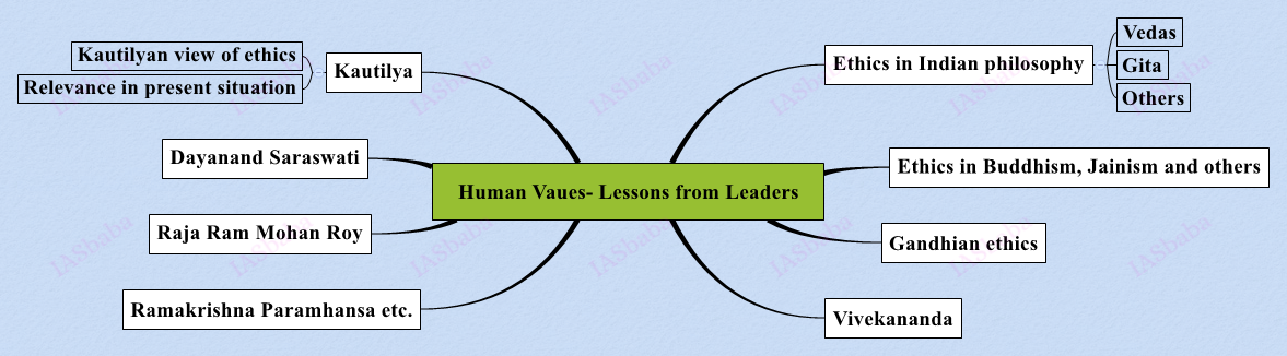 Human Vaues- Lessons from Leaders