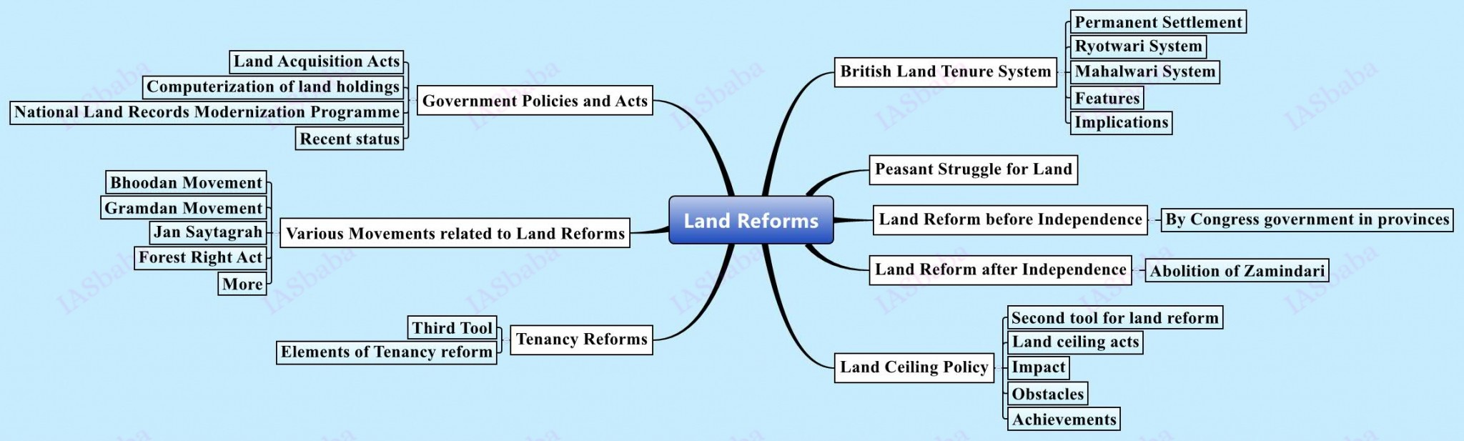 Land Reforms