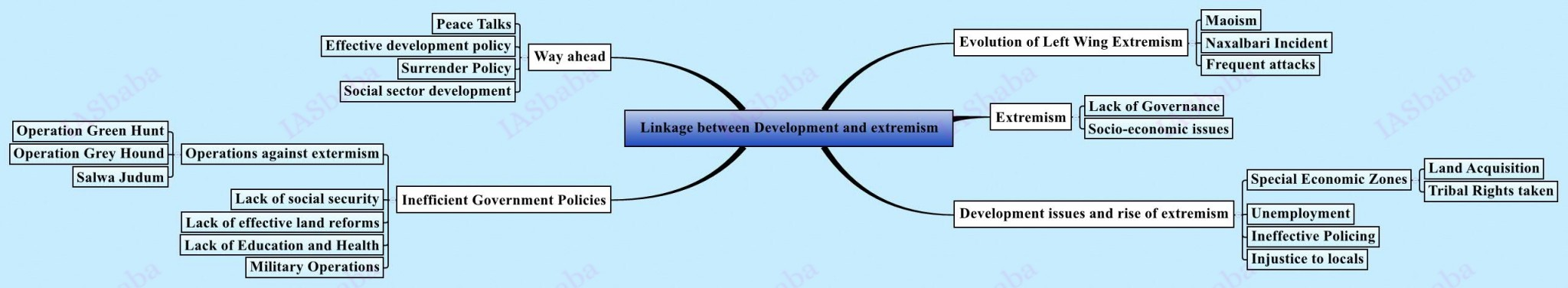 Linkage between Development and extremism