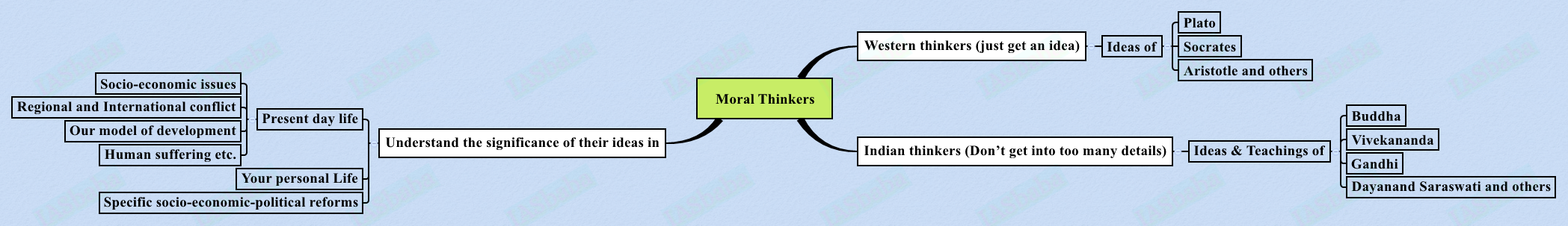 Moral Thinkers