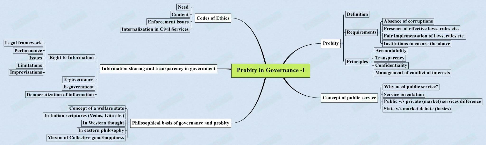 Probity in Governance -I