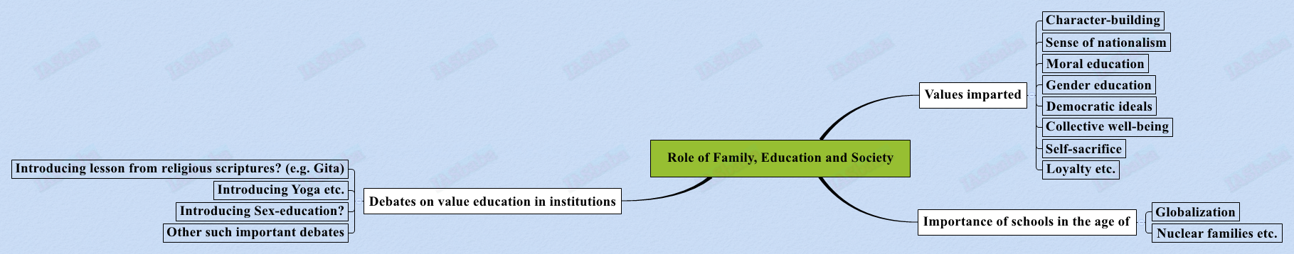 Role of Family, Education and Society