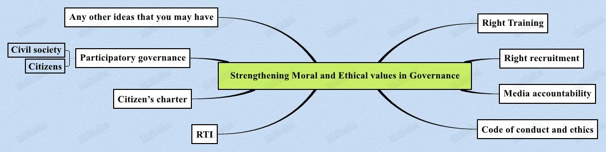 Strengthening Moral and Ethical values in Governance
