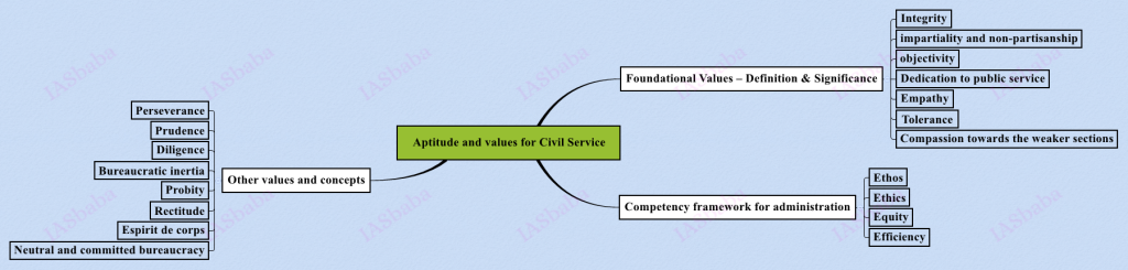 Aptitude-and-values-for-Civil-Service-1024x245