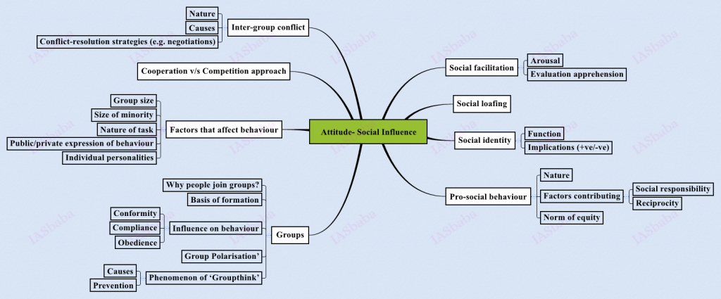sociocultural influences on a persons attitude A summary of quick review in 's social psychology learn exactly what happened in cultural values and norms affect the way people make attributions attitudes attitudes are evaluations people make the degree of obedience depends on many situational factors people sometimes carry.