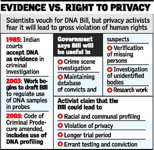 Evidence Vs Right to Privacy