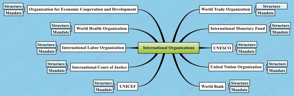 International-Organizations, IAS UPSC Strategy for paper 2 IASbaba