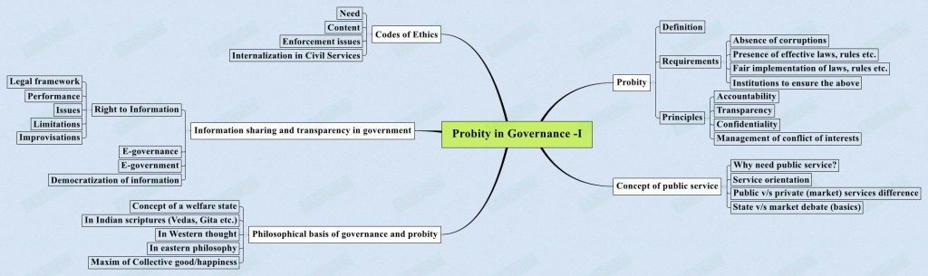 Probity-in-Governance-I-1024x305