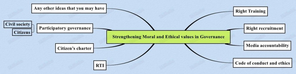 iasbaba s ethics strategy paper upsc mains examination iasbaba strengthening moral and ethical values in governance 1024x258