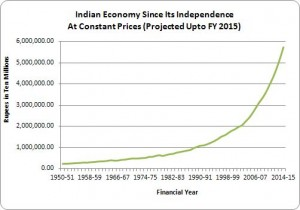 indian_economy_since_independence