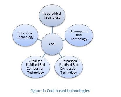Coal based-min